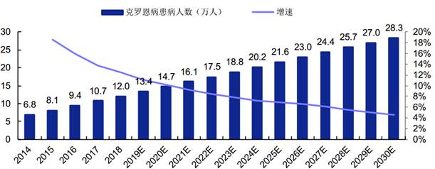 Number of Chinese CD Patients in 2014-2030