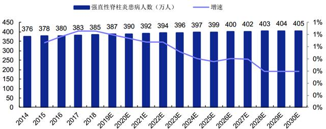 Number of Chinese AS Patients in 2014-2030