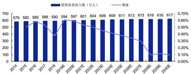 Number of Chinese Plaque Psoriasis Patients in 2014-2030