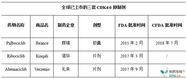 全球已上市的三款CDK4/6抑制剂