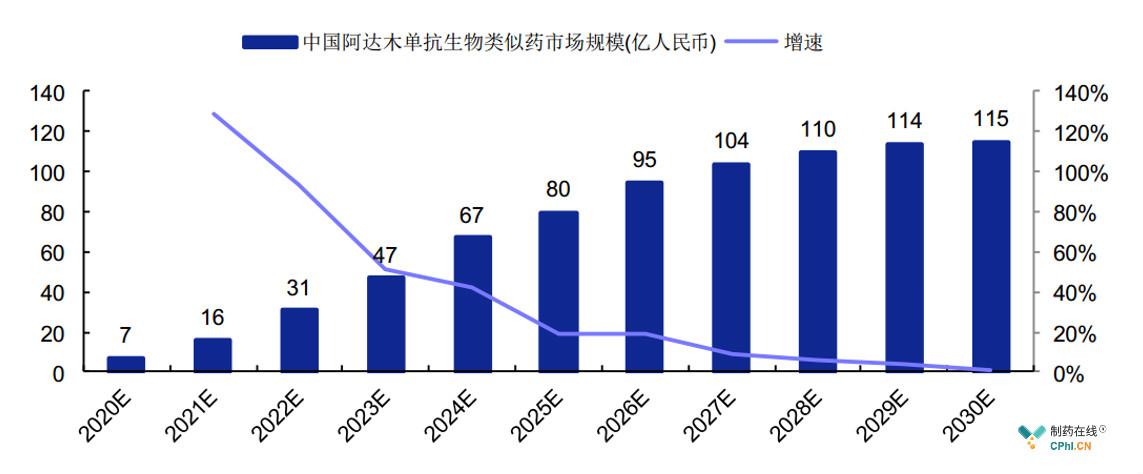 2020-2030年中国阿达木单抗生物类似药市场规模