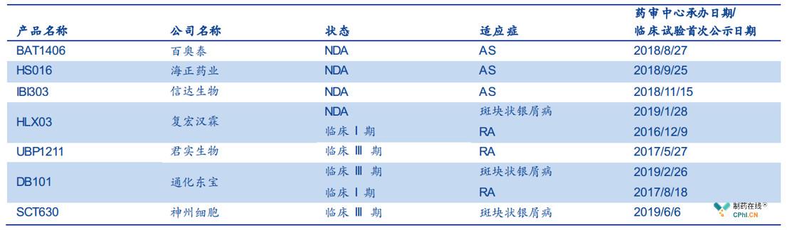 中国递交NDA申请和进入临床III期的阿达木单抗生物类似药