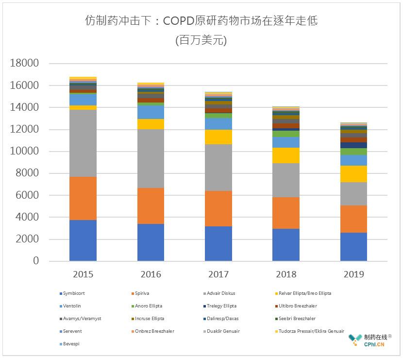 仿制药冲击下:COPD原研药物市场在逐年走低
