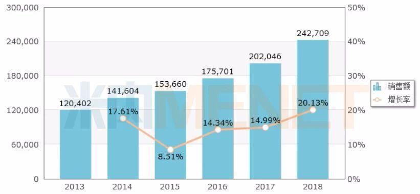 图1:中国公立医疗机构终端格列美脲的销售情况(单位:万元)