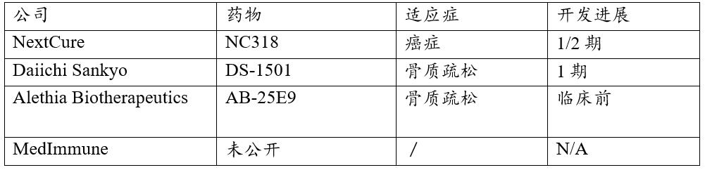 Siglec-15单抗领域