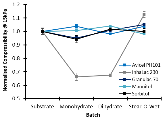 Bulk Testing: Compressibility