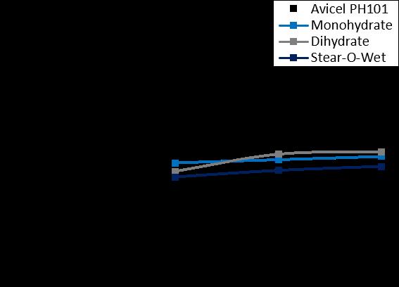 Dynamic Testing: Basic Flowability Energy