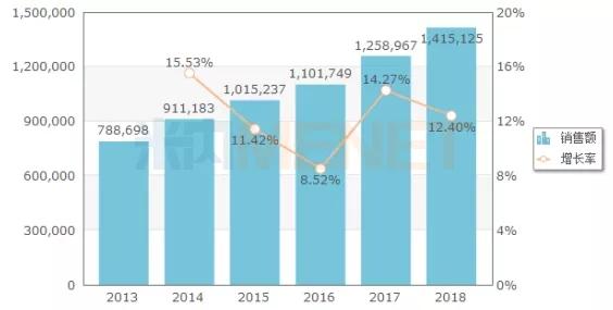 图:2013-2018年中国公立医疗机构终端麻醉剂销售情况(单位:万元)