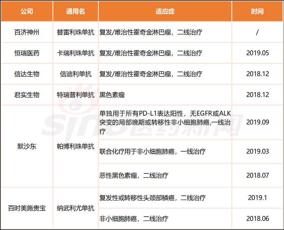 """表1 中国批准上市5款PD-1抗体与百济""""替雷利珠单抗"""""""