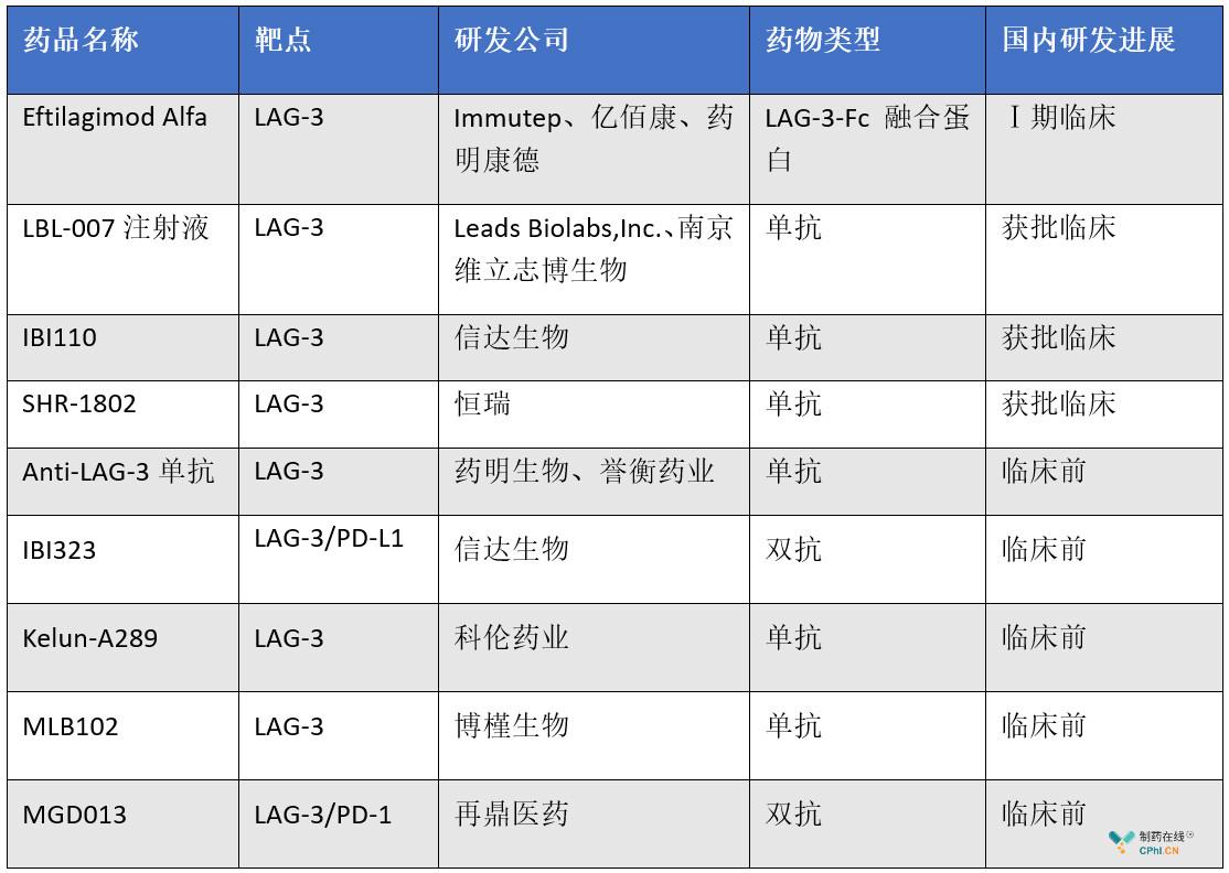 国内LAG-3单抗研发进展