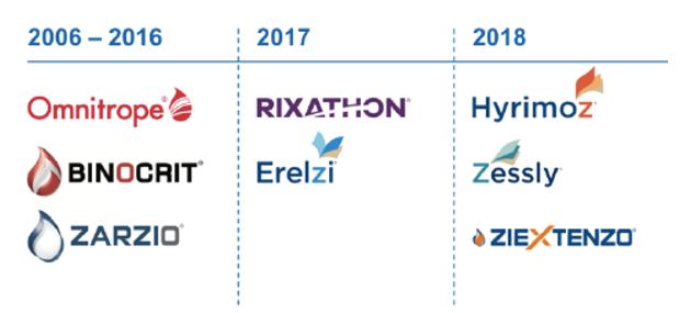 Sandoz是Novartis旗下的仿制药单元
