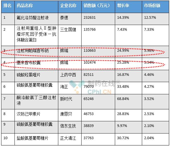 2018年中国公立医疗机构终端抗炎抗风湿药物TOP10
