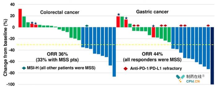 结直肠癌、胃癌患者人群治疗反应情况
