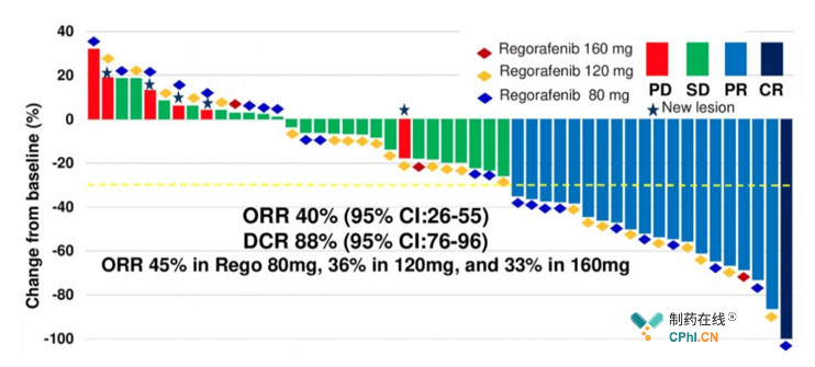 瑞戈非尼不同剂量人群治疗反应情况