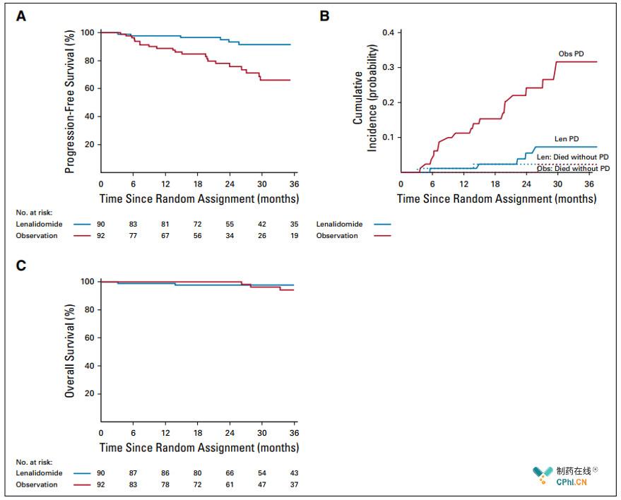 两组患者的无进展生存率和累积事件发生率和总生存率比较