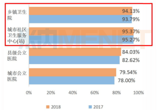 2018年全国医保目录品种在四大医疗化药市场占比情况