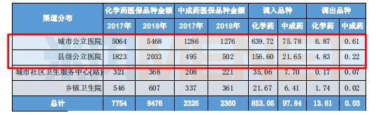 2018年全国医保目录调入和调出品种在各终端销售情况(亿元)