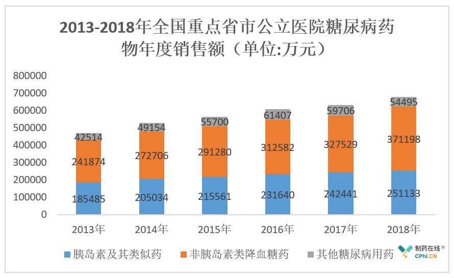 2013-2018年全国重点省市公立医院糖尿病药物年度销售额