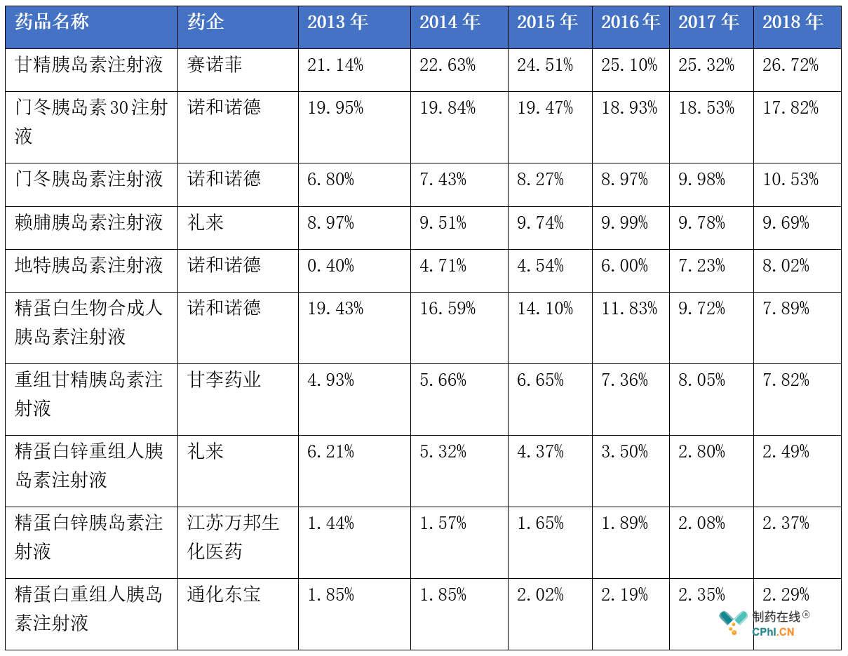 2013-2018年全国重点省市公立医院胰岛素及其类似药TOP10市场份额