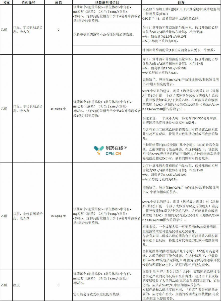 更新后附录列表中关于辅料乙醇的信息