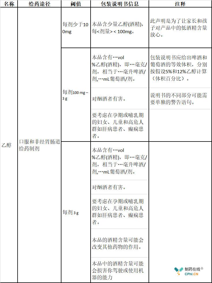 更新之前附录列表中关于辅料乙醇的信息