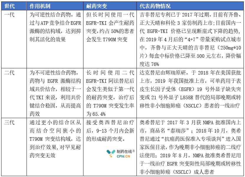 一、二、三代EGFR-TKI耐药情况