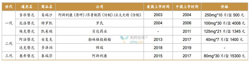 国内已上市EGFR-TKI(靶向NSCLC)及最新价格