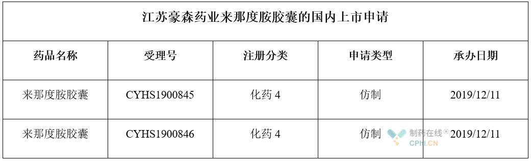 江苏豪森药业提交了旗下来那度胺胶囊4类仿制药的国内上市申请