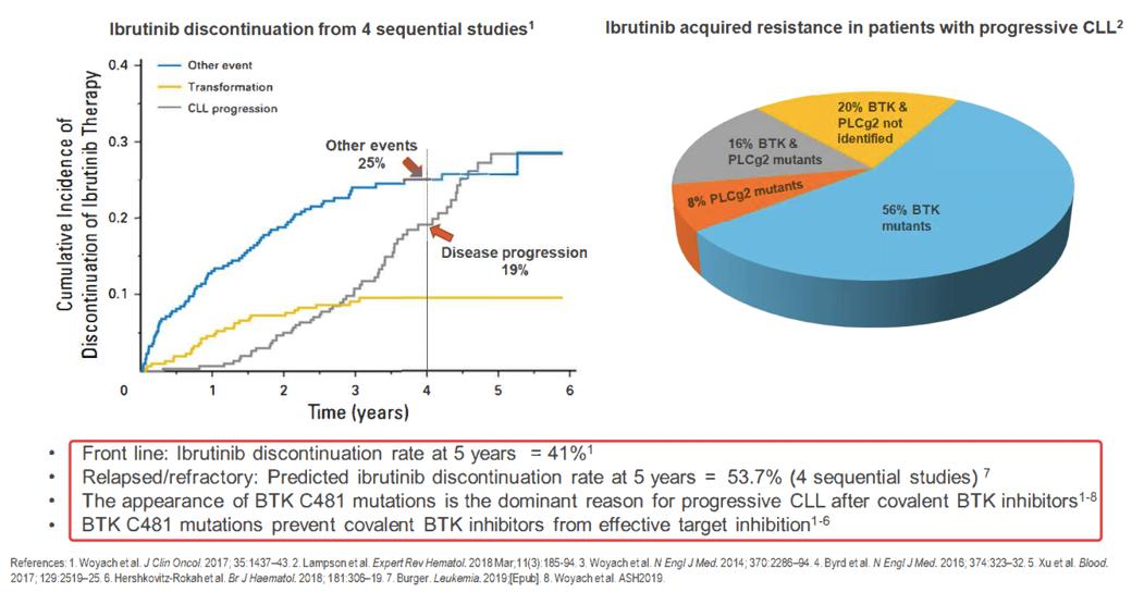 第一代BTK抑制剂的局限性