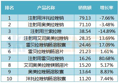 2018年中国公立医疗机构终端治疗与胃酸分泌相关疾病用药TOP10