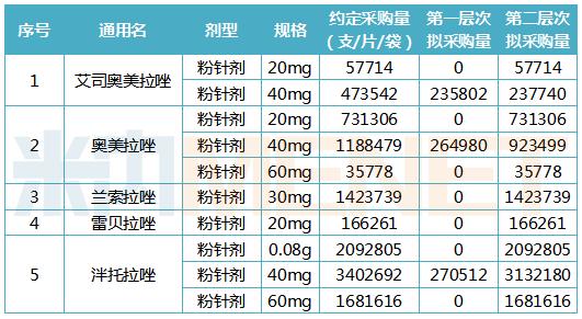 武汉市PPI注射剂带量采购情况