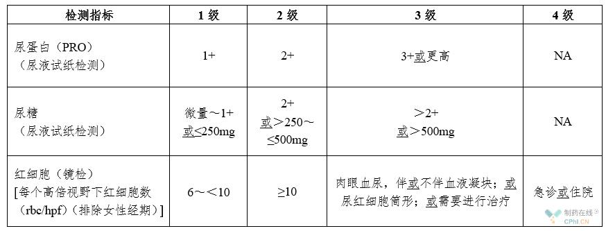 尿液常规检查分级表