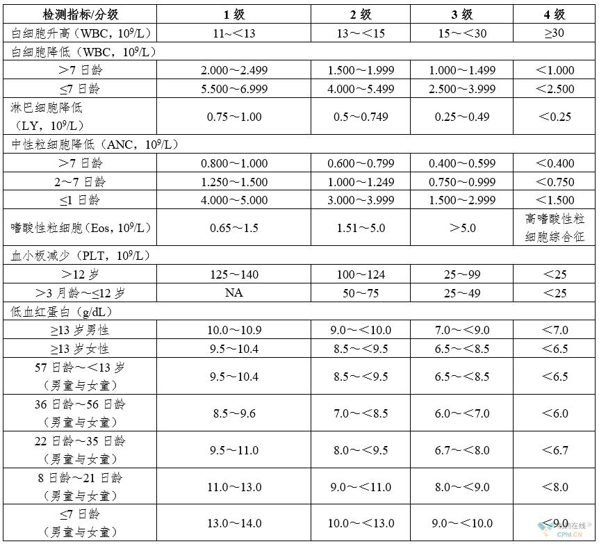 血液常规检查分级表
