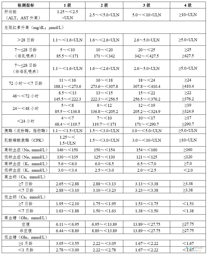 血液生化指标分级表