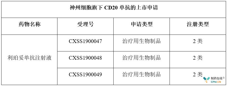 神州细胞旗下CD20单抗的上市申请