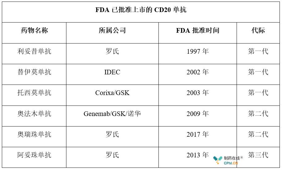 FDA已批准上市的CD20单抗