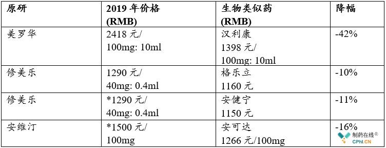中国生物类似药原研药物和生物类似药价格