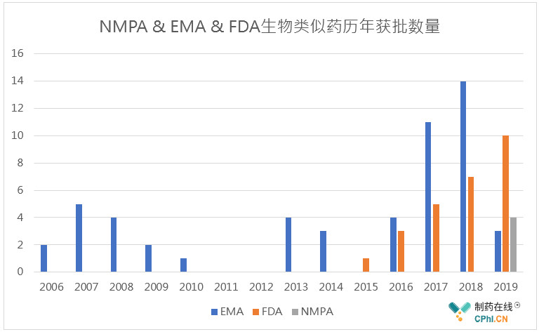 NMPA & EMA & FDA生物类似药历年获批数量