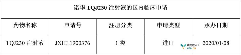 诺华TQJ230注射液国内申报临床