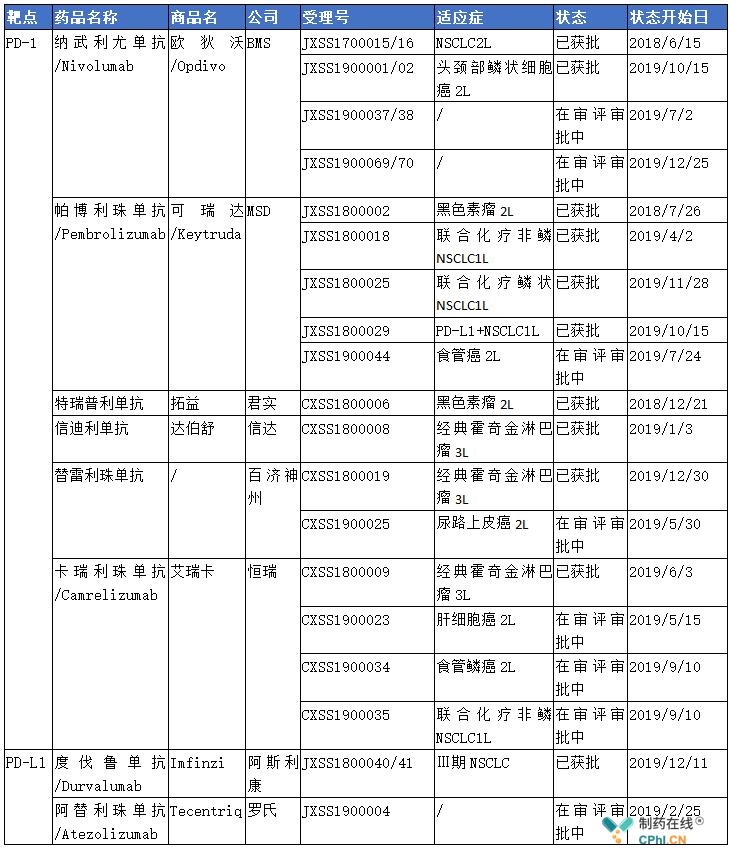 国内已上市及已申报上市PD-1/L1单抗