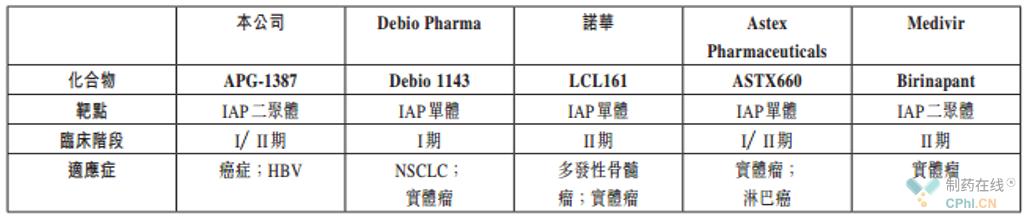 IAP通道全球在研药物