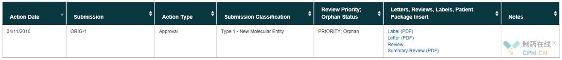 Bcl-2选择性抑制剂