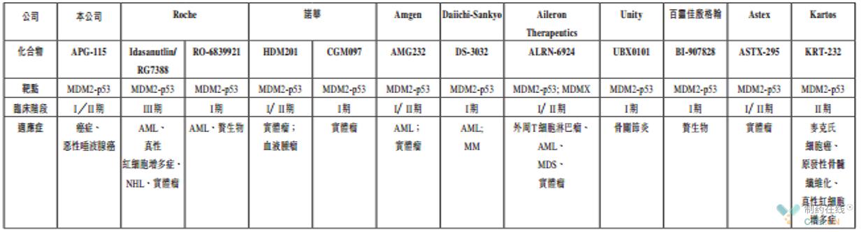 MDM2-p53通道全球在研药物