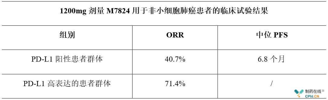 1200mg剂量M7824用于非小细胞肺癌患者的临床试验结果