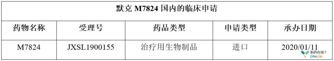 默克M7824国内的临床申请