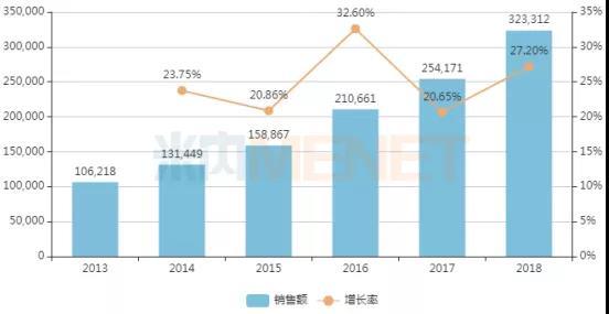 中国公立医疗机构终端莫西沙星注射剂销售情况(单位:万元)