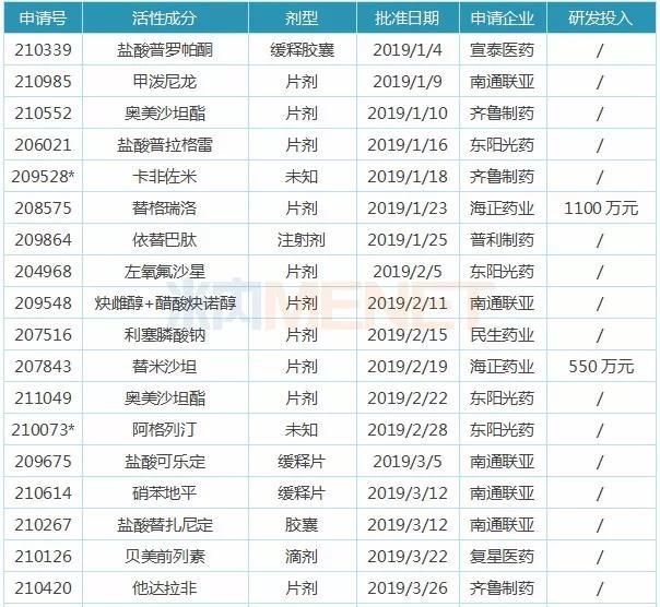 表1:2019年中国药企获得FDA批准的ANDA