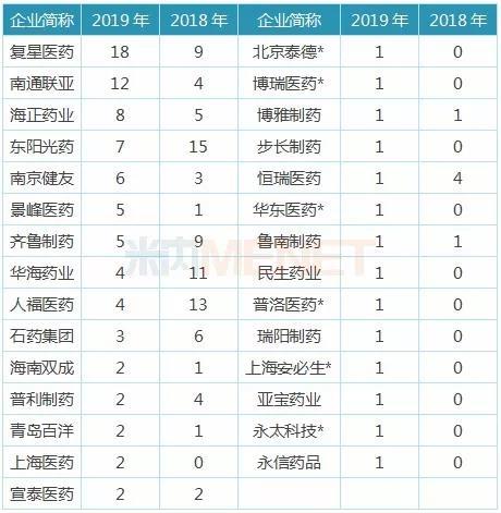 表2:2018-2019年中国药企ANDA获批情况(单位:个)