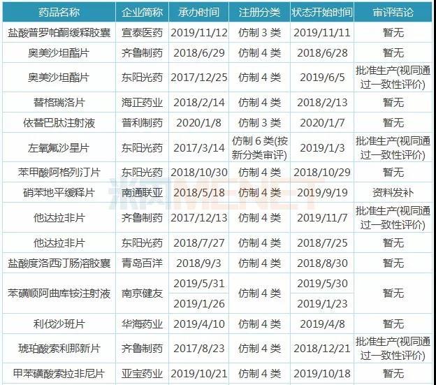 表3:新注册分类出台后在国内申报上市的品种