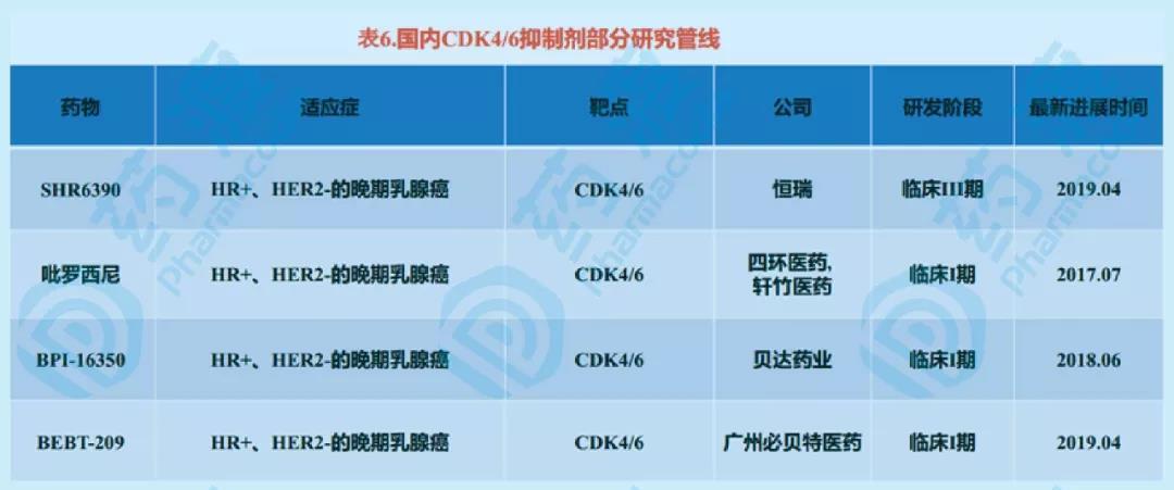 CDK4 6抑制剂